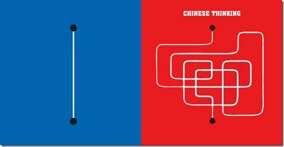 chinese Thinking VS Europe Thinking