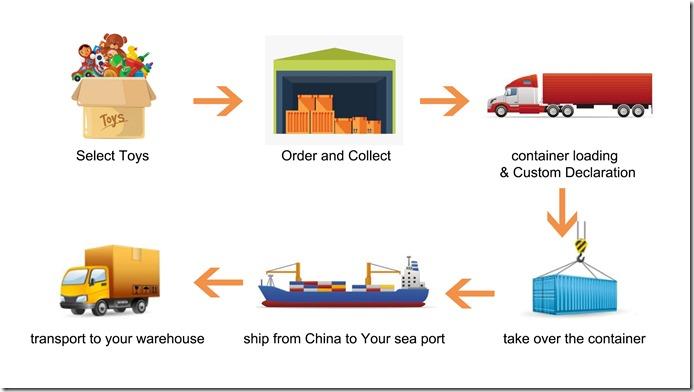 Buying Process TonySourcing