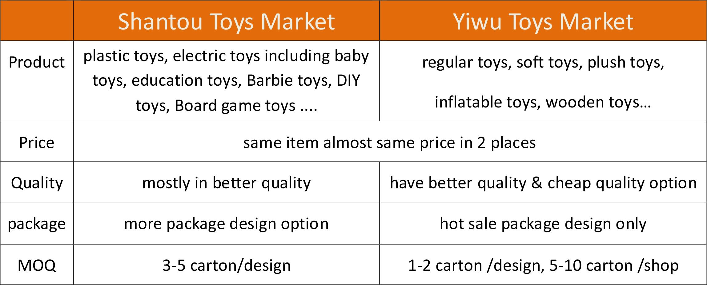 shantou-Toys-VS-Yiwu-Toys